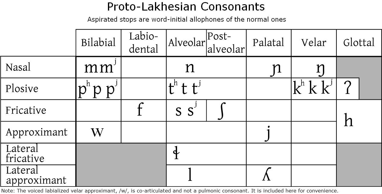 Lakhesian cons.png