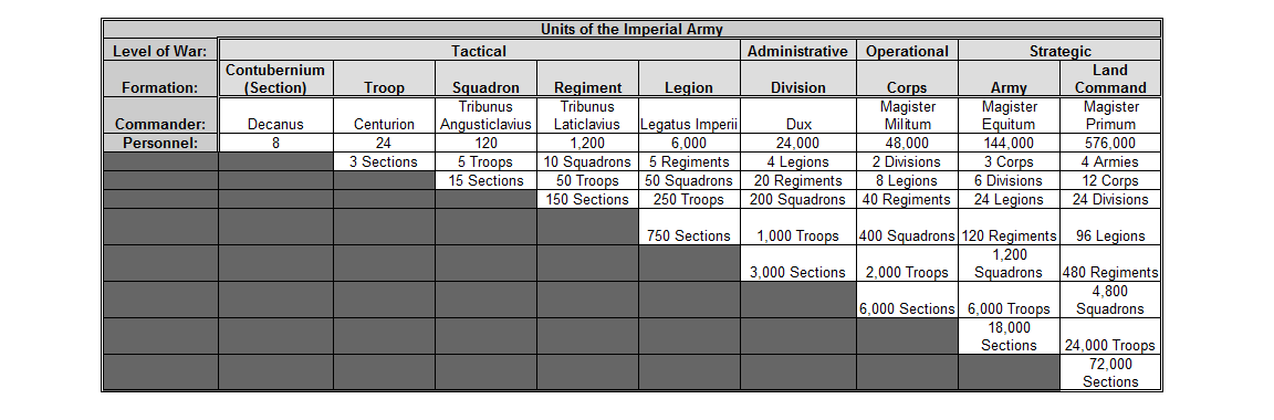 Imperial Army Structure.png